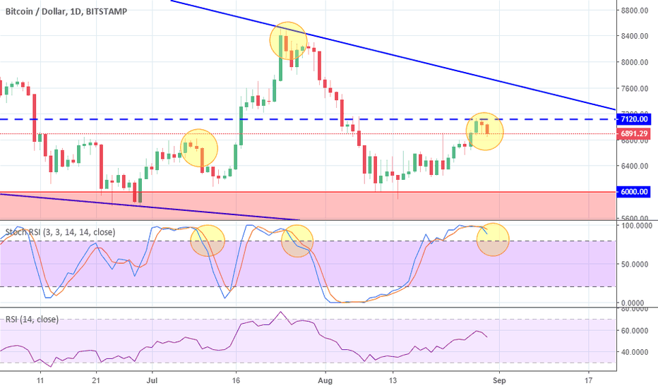 BTCUSD: Be aware of this crucial BTC signal in the next few days