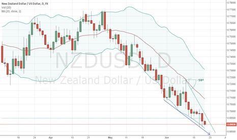 NZDUSD: NZD Recovery
