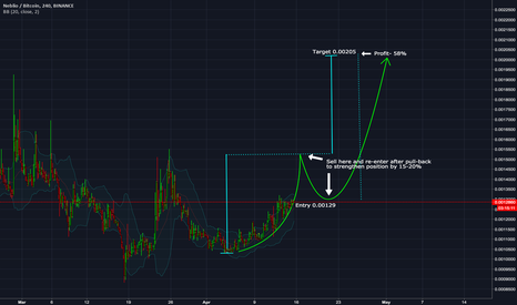 NEBLBTC: Possible cup and handle developing