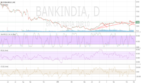 BANKINDIA: bank of India - Long