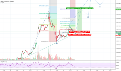 XRPBTC: XRPBTC to break up from descending wedge? - potential 11% gains