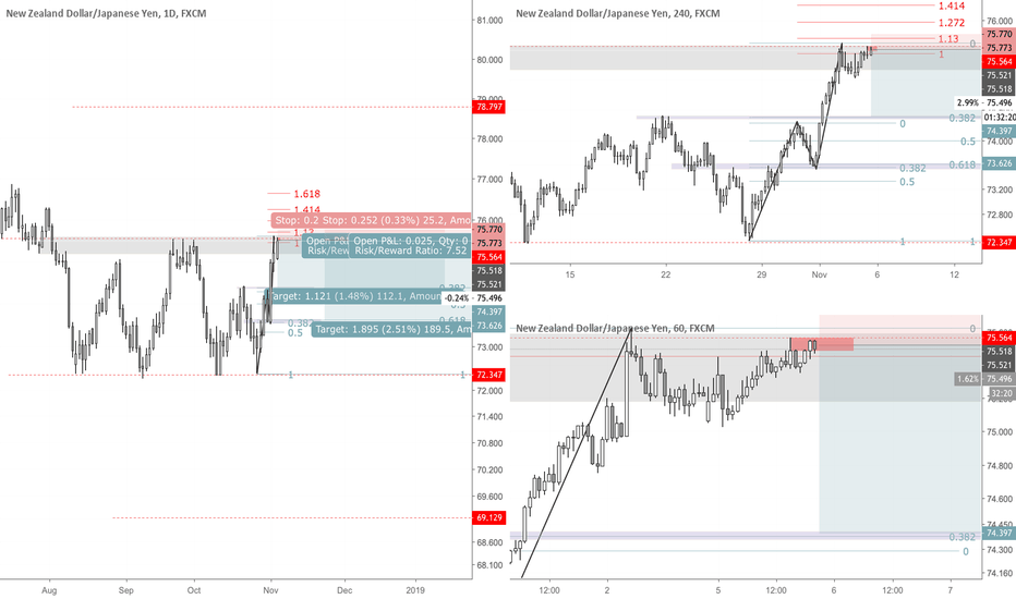 NZDJPY: NZDJPY Short Set-Up