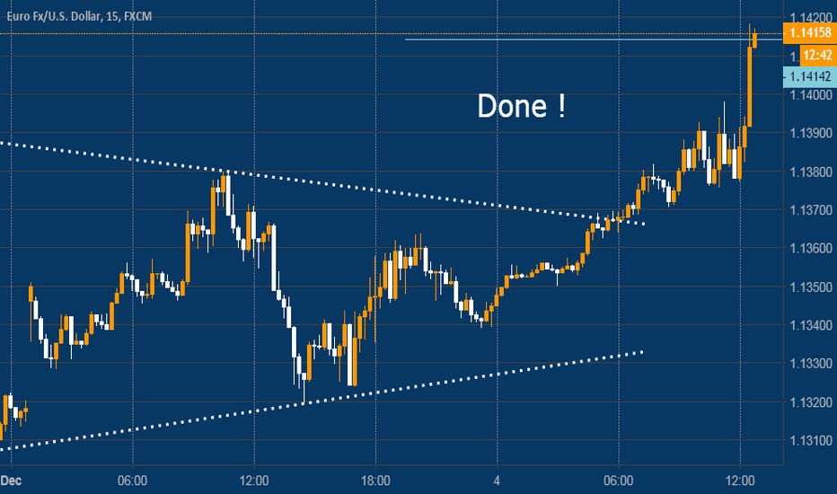 EURUSD: The end of pattern Triangle