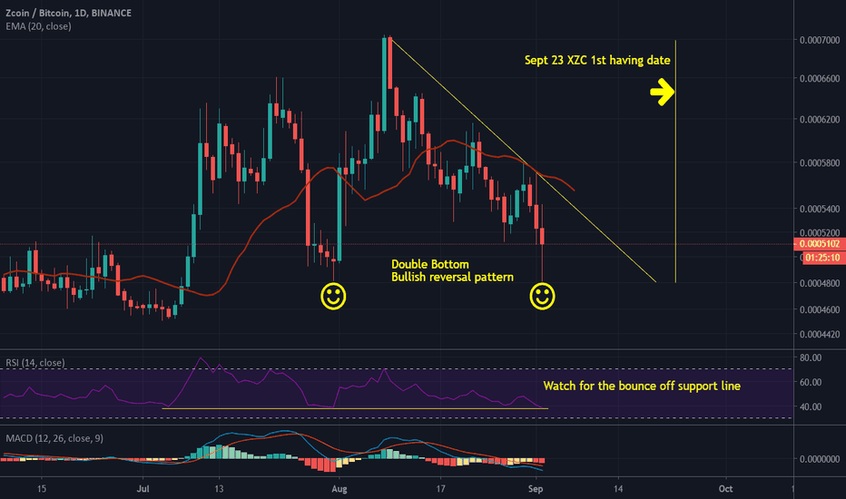 XZC BTC Élő árdiagram   ZeroCoin / Bitcoin valós idejű grafikon és piaci sapka