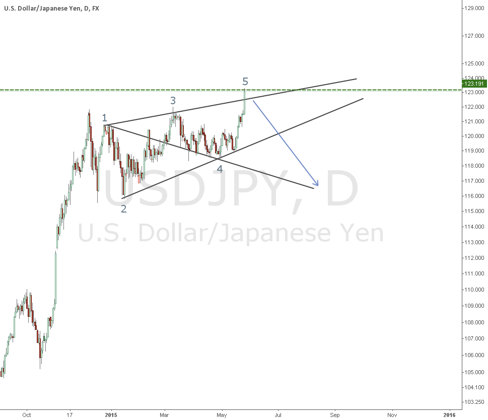 USDJPY : Bearish Wolve Wave Pattern ?