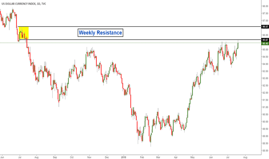 DXY: Dollar Index Resistance