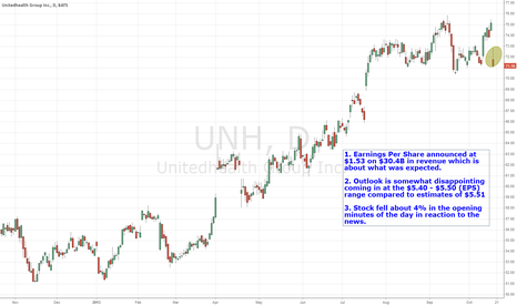 UNH: United Healthcare 3rd Quarter