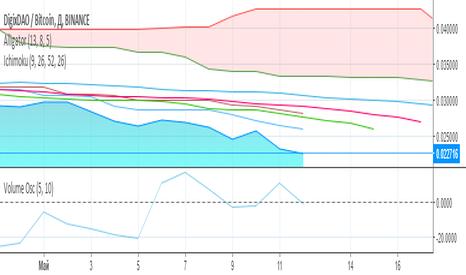 DGDBTC: Прогноз по паре DGD/BTC