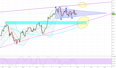 USOIL: WTI - 240 - Observe the triangle.