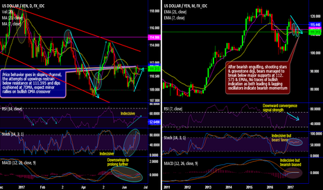 USDJPY: USD/JPY Chartpack - Technicals & Trade Setup