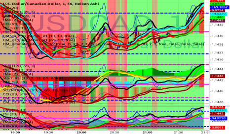 USDCAD: The Dude Abides