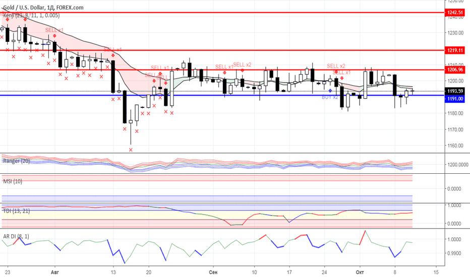 XAUUSD: Диапазонная торговля: Нефть и Золото на 11.10.2018 года