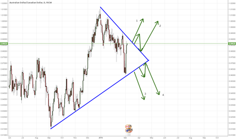 AUDCAD: AUDCAD triangle forming on the daily