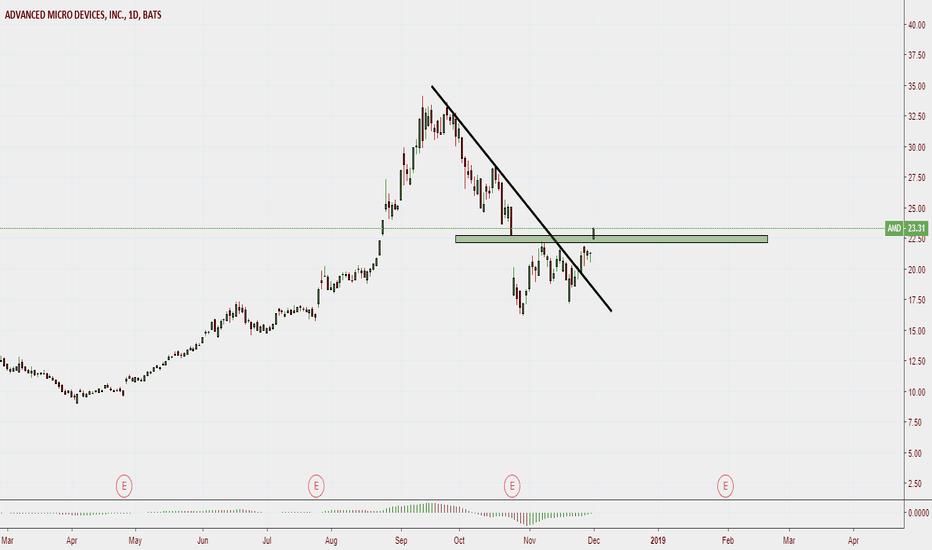 AMD: AMD ,,,BREAKOUT