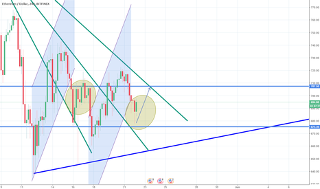 ETHUSD: Repeating patterns on ETHUSD