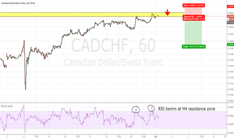 CADCHF: CADCHF - Immediate sell on RSI bamm