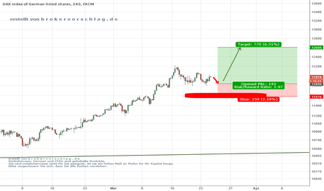 GER30: Dax long to the Sky