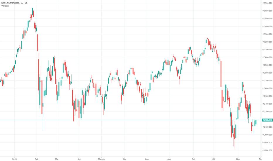 NYA: La correzione di Wall Street turba la Fed