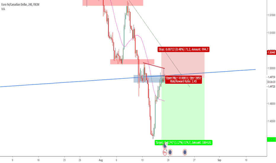 EURCAD: EURCAD POTENTIAL SELL