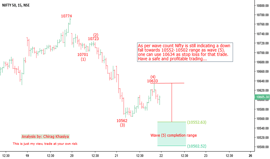 NIFTY: Nifty Elliott wave analysis for 22nd Nov 2018