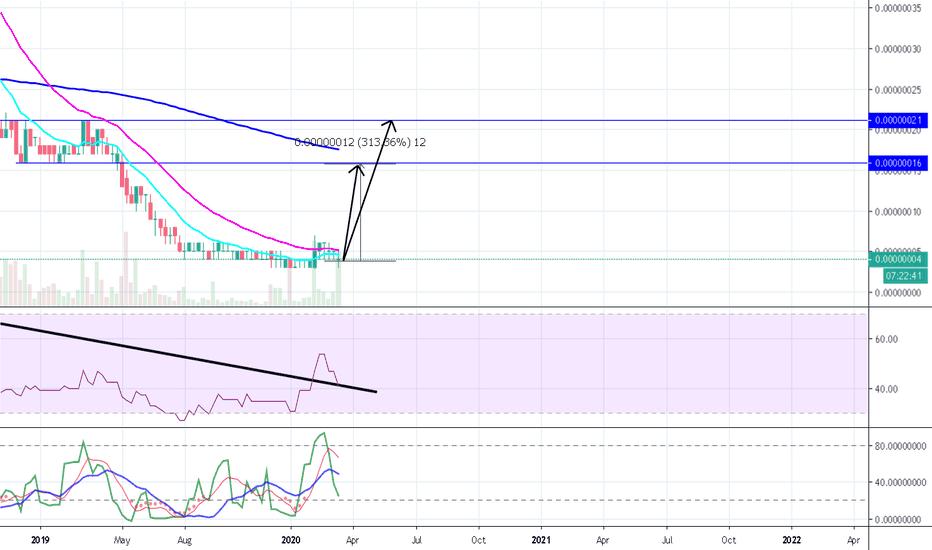 tradingview bcn btc