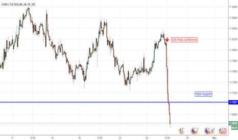 EURUSD: Why The ECB Press Conference Plummeted EUR/USD