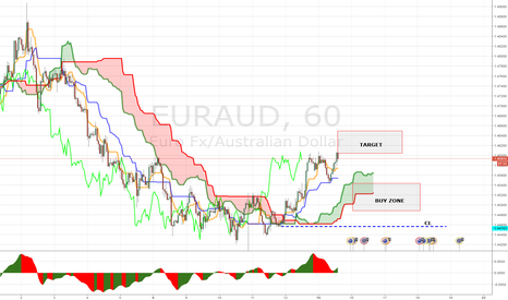 EURAUD: LONG EURAUD 1H (PANOPTIC TRADE)