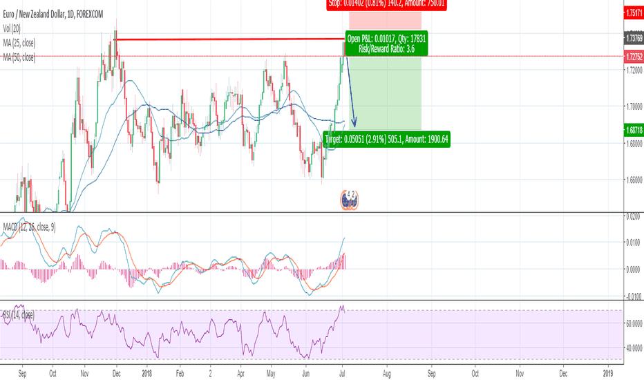 EURNZD: EUR/NZD short trade