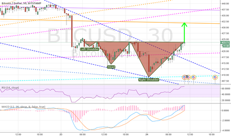 BTCUSD: H&S on horizon
