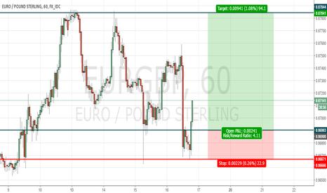 EURGBP: Smart Investor Solutions