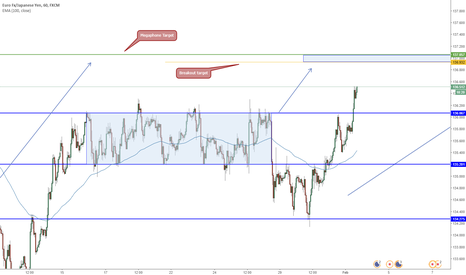 EURJPY: EURJPY Consolidation Breakout