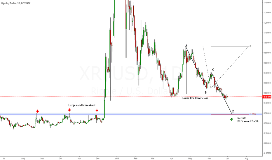 XRPUSD: XRP Buy zone 27c-30c - Long