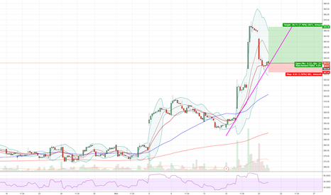 NTES: Breakout pullback bouncing off of 20 MA