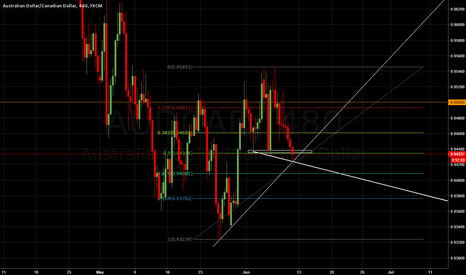 AUDCAD: So much confluence!!