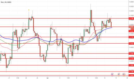 XAGUSD: XAG/USD: silver is strengthening