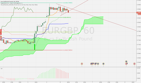EURGBP: Possible EG