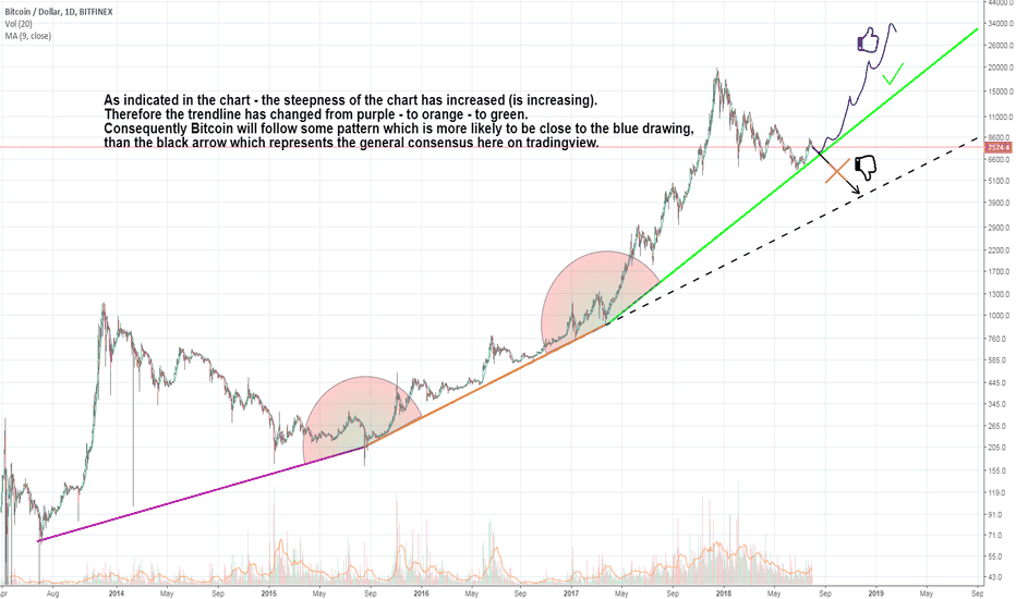 BTCUSD: Bitcoin long term extremely bullish, short term little drop!