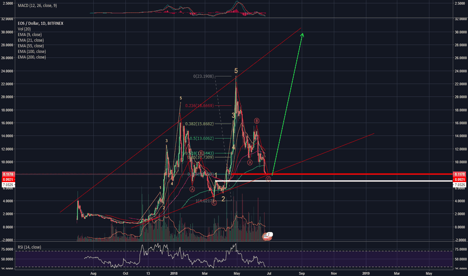 EOSUSD: IS $30 THE NEXT STOP FOR EOS?