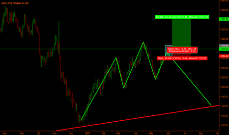 XAUUSD: Xau-Usd (Gold) - Failed head and shoulder