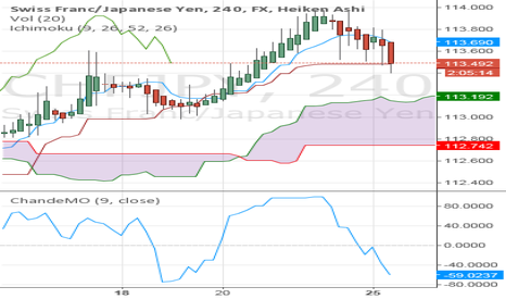 CHFJPY: CHFJPY oversold at support on 4-hour chart.