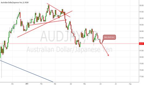 AUDJPY: making strong sell position....