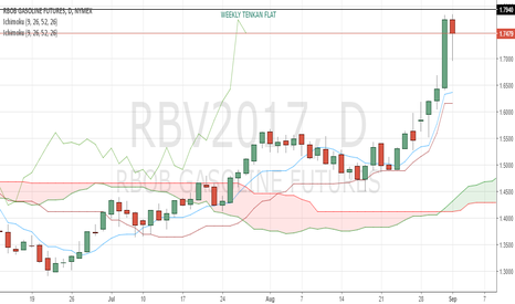 RBV2017: 1.7940 seems to be a strong resistance