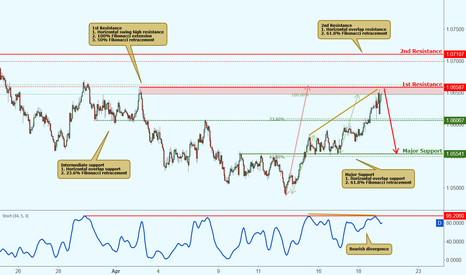 AUDNZD: AUDNZD testing resistance, potential drop!