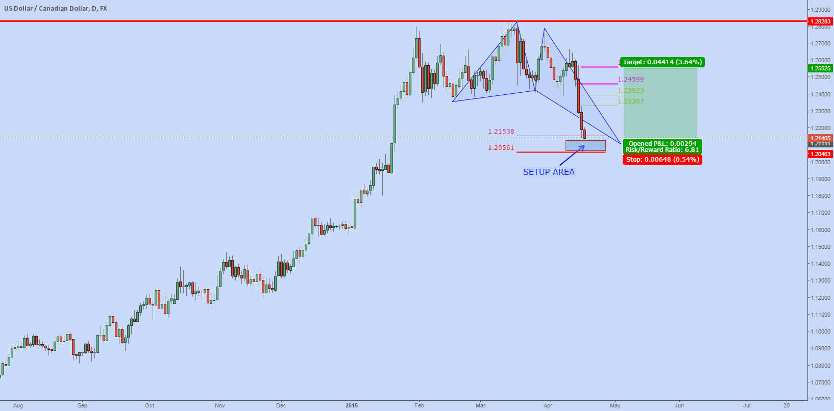 USDCAD: Setup on Pullback?