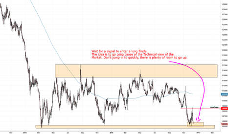 EURUSD: EURUSD give it a try