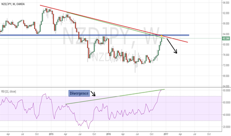 NZDJPY: divergence and resistance area on NZDJPY