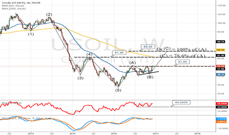 USOIL: Crude oil up for a bullish Break ?