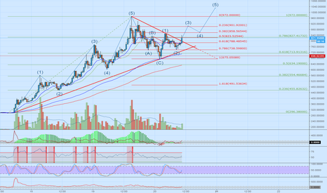 BCHUSD: Correction completed. Let's go higher! )