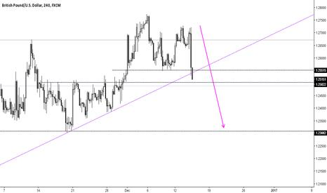 GBPUSD: GBPUSD 4H Chart