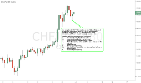 CHFJPY: CHFJPY - BULLISH Strategy